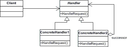 chain-of-responsiblity-so-do-uml