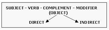 Structure of a sentence in English